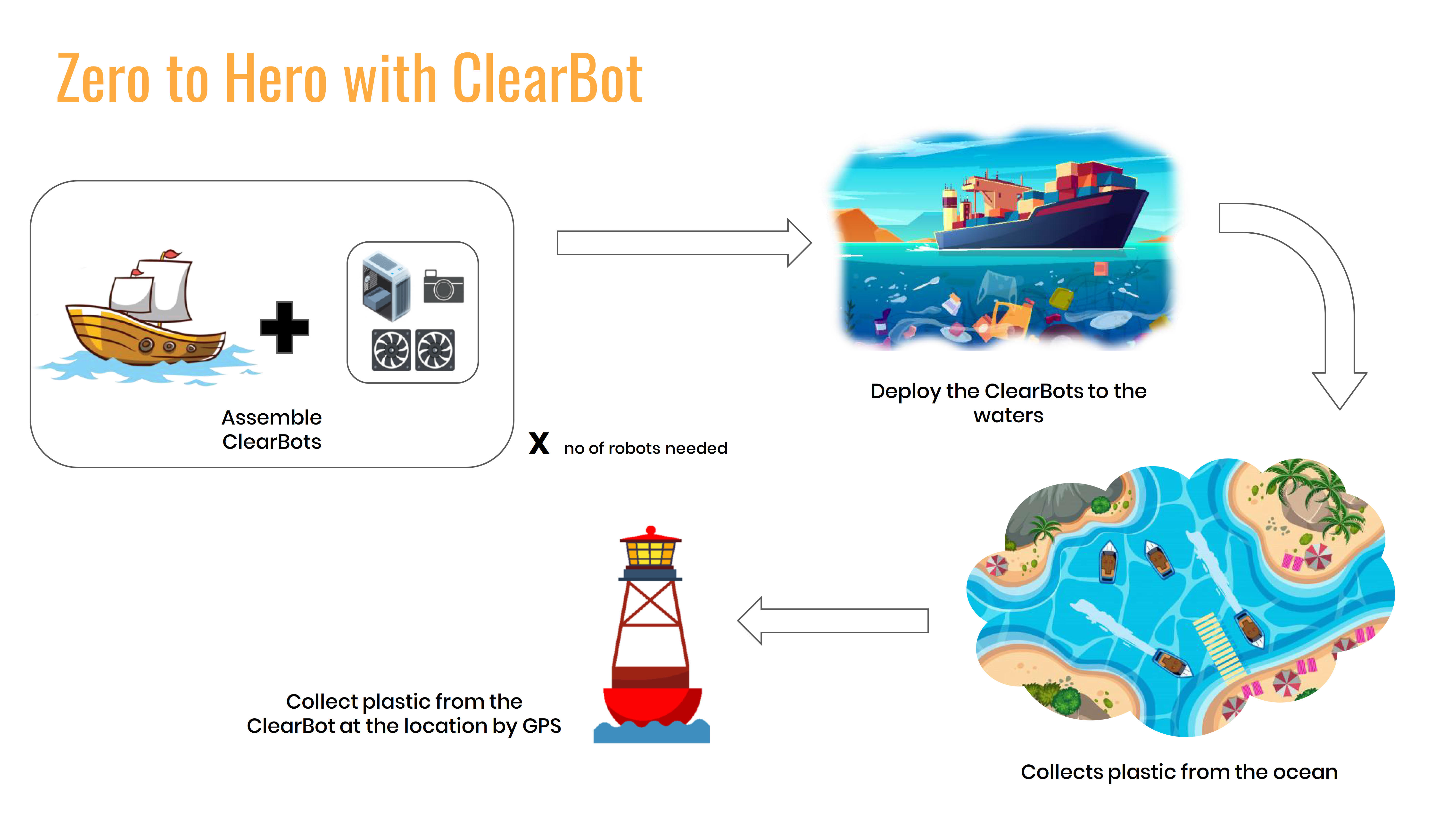Another challenge we've learned in Bali was that just one robot alone is not going to have the range and capacity needed to make a tangible dent in cleaning up even a small beach.    That's why ClearBot will rely on a system approach where a swarm of simple robots that collect trash until they reach their capacity of run out of battery. At that point, the robot goes into hibernation and sends out beacons of its location so a team of volunteer can collect the robots AND the trash back to shore for sorting.